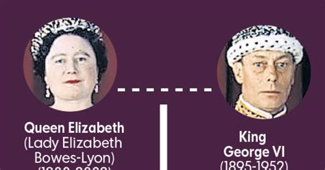 Princess Diana: Where she fits in the British family tree