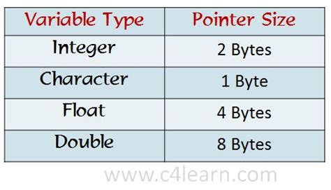 C pointer variable memory required - C Programming