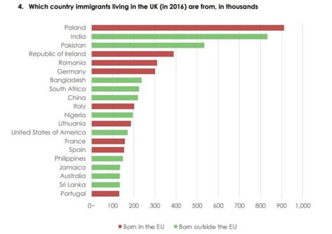 Immigration: the numbers - UK in a changing EuropeUK in a