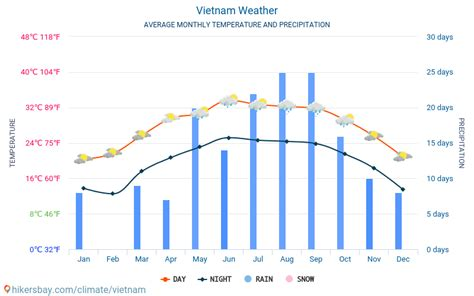 Vietnam weather 2020 Climate and weather in Vietnam - The