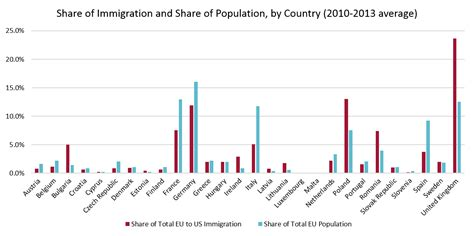 EU immigration to the US: where is it coming from, and is